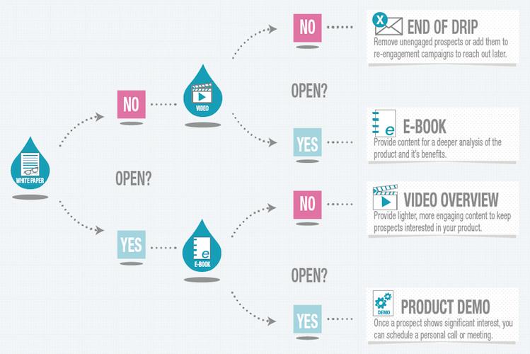 Content Repurposing - Content Marketing - The Gist - B2B Inbound Marketing - HubSpot Solutions Partner