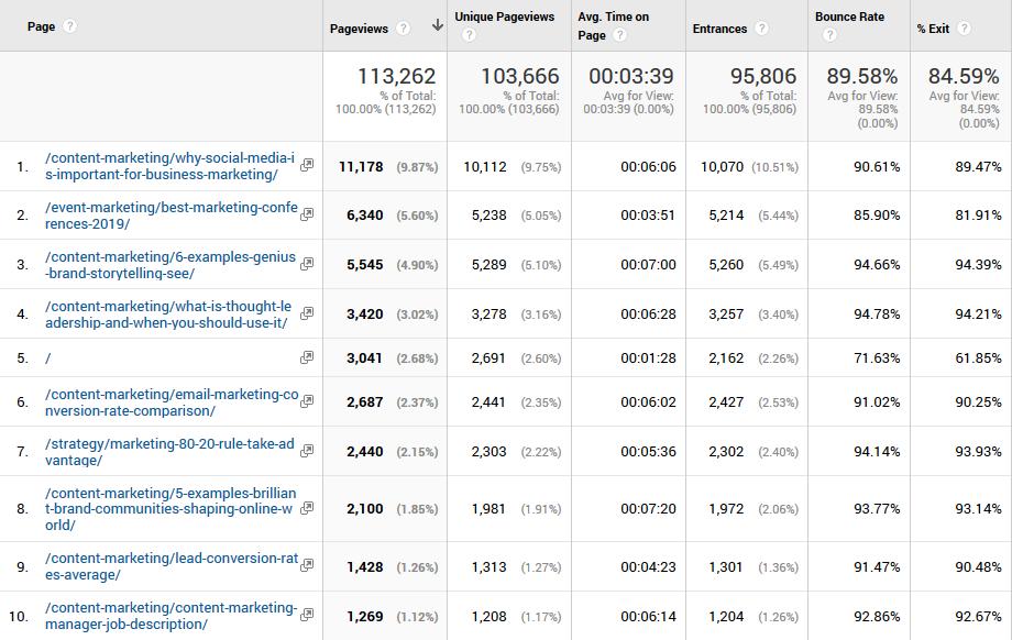 Website Traffic - Content Engagement Metrics - Content Marketing - The Gist - B2B Inbound Marketing Agency - HubSpot Solutions Partner
